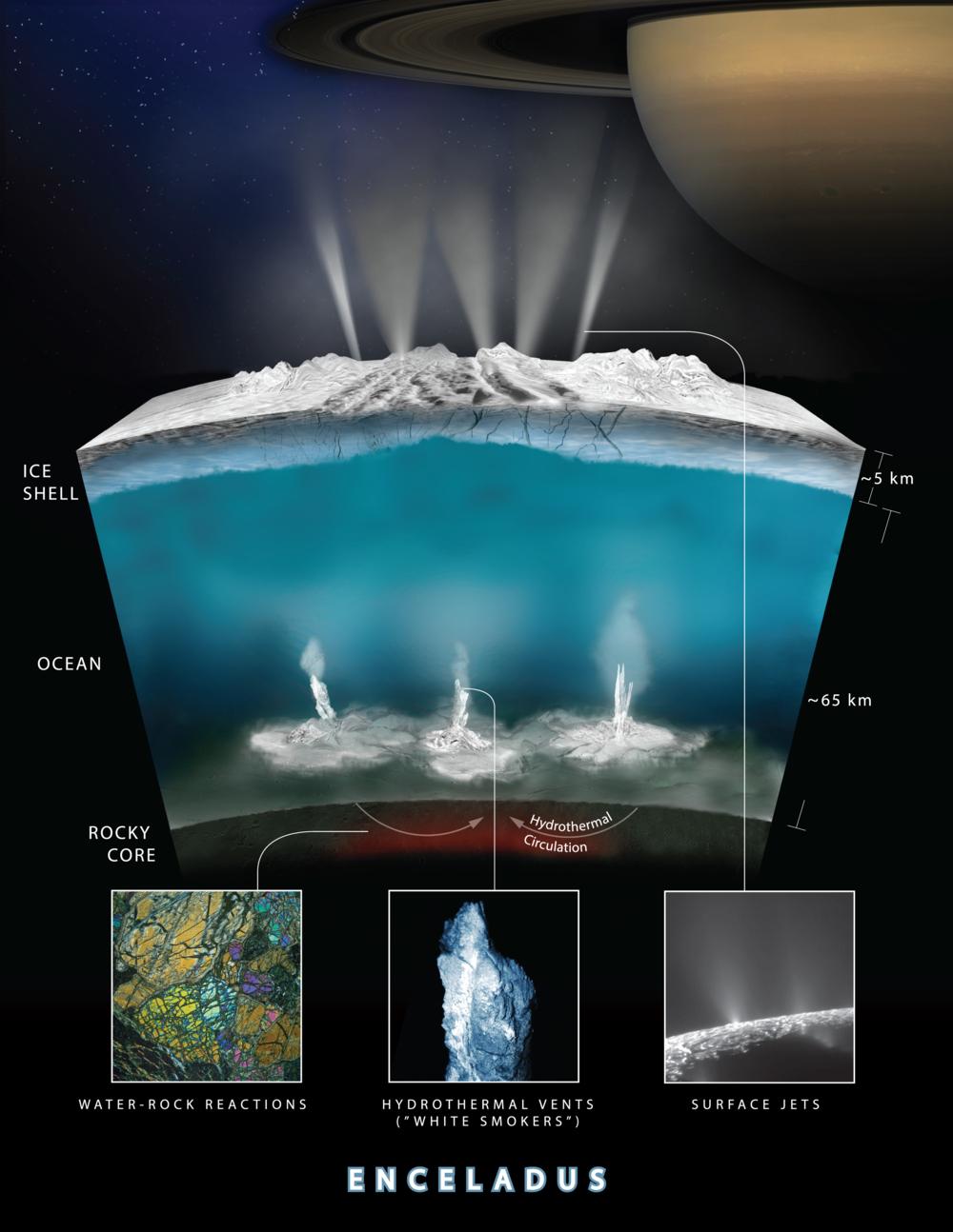 Romsonden Cassini har funnet forbindelser i vannet fra Enceladus som likner på dem mikroorganismer lever av på havbunnen på jorda. Grafikk: NASA/JPL-Caltech