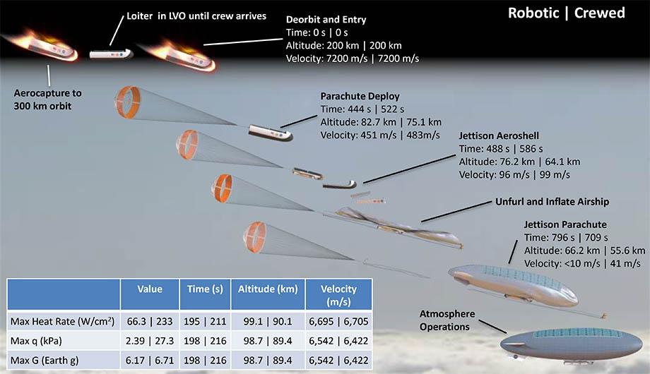 NASA-studien HAVOCs bemannete luftskip som folder seg selv ut og holder til høyt i atmosfæren på Venus. Grafikk: NASA Langley Research Center