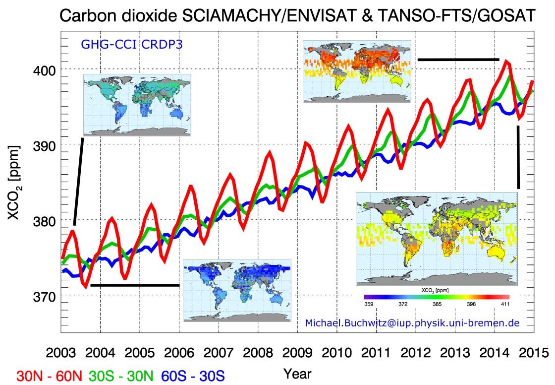 Mengden CO2 i atmosfæren fra 2003 til 2015 målt av satellittene Envisat og GoSat. De tre kurvene viser målinger ved ulike breddegrader. Klikk for å se flere detaljer. Grafikk: IUP, Univ. Bremen/SRON/Univ. Leicester/ESA/DLR/JAXA/NIES