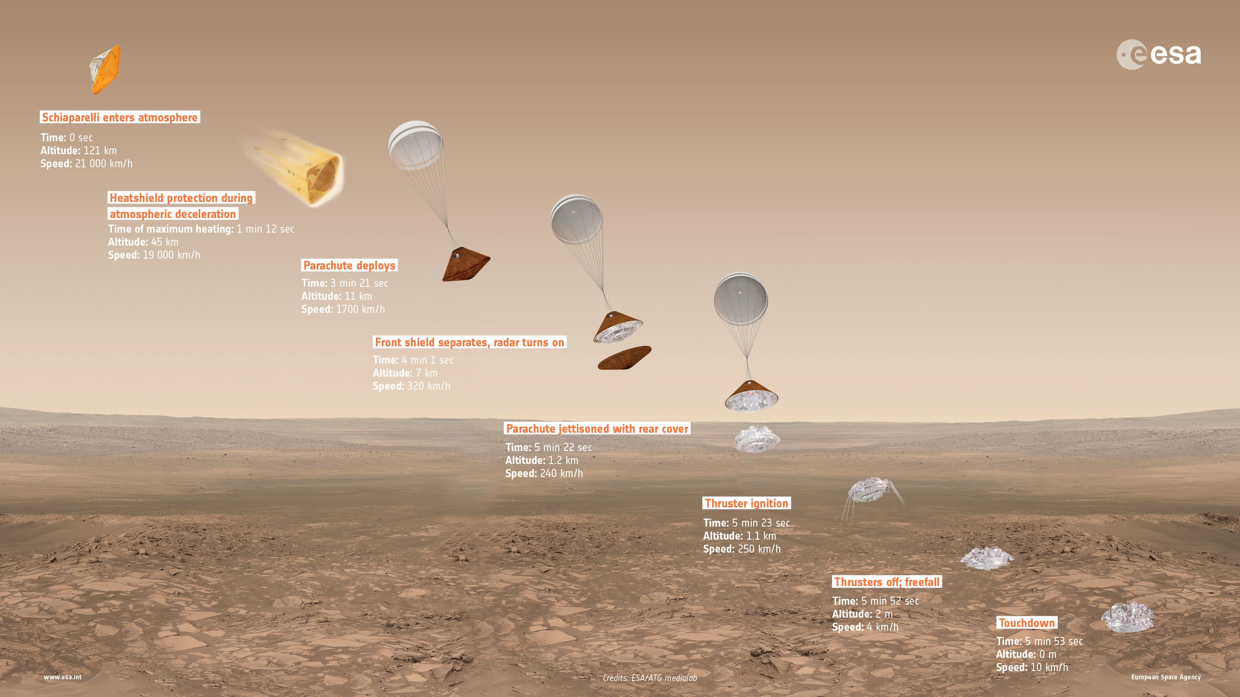 Slik skal Schiaparelli, ExoMars 2016 sin testmodul for roverlanding, lande i Oxia Planum på vår røde naboplanet. Grafikk: ESA/ATG medialab