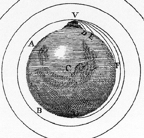 Tyngdekraften / Solsystemet / Rom For Barn / Lær Om Rommet